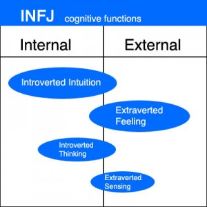 INFJ Cognitive Functions Chart